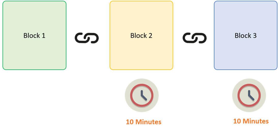 الكتلةBlock