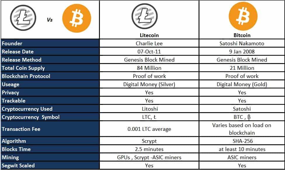 ليتكوين LiteCoin و البيتكوين Bitcoin