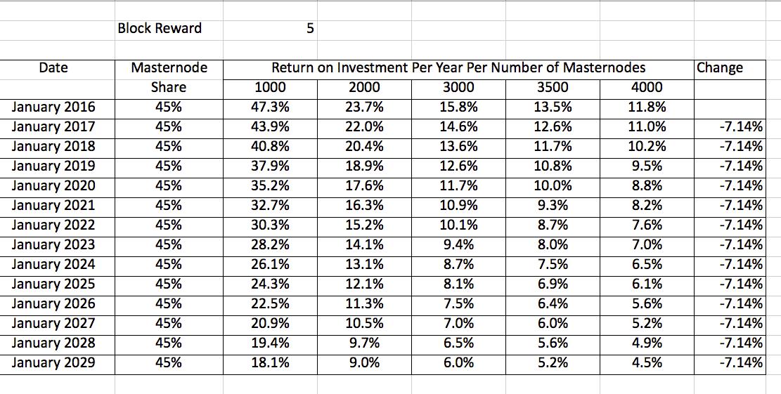 العائد على الاستثمار من ماسترنود عملة داش