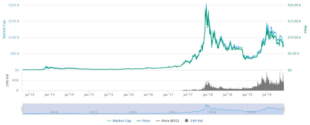 تاريخ سعر البيتكوين Bitcoin