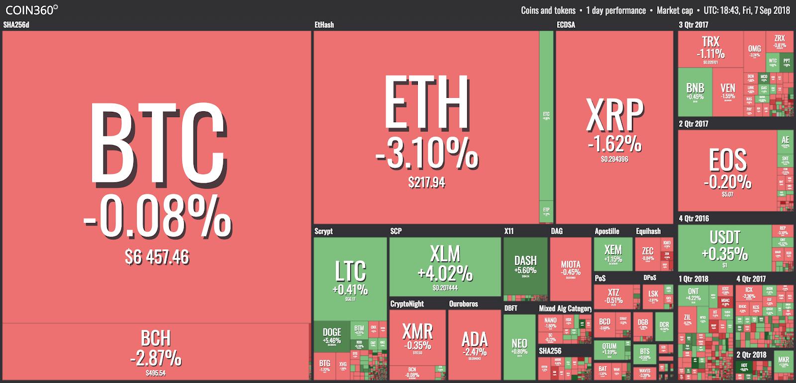 تصور السوق