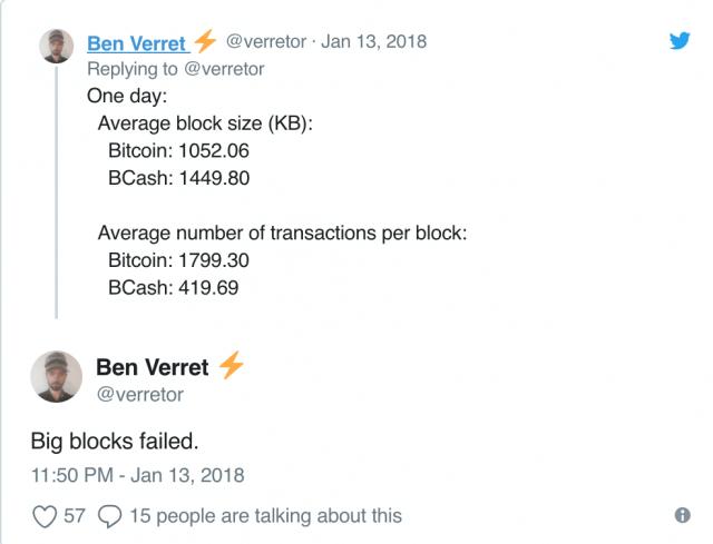 Bitcoin Cash مقابل البيتكوين