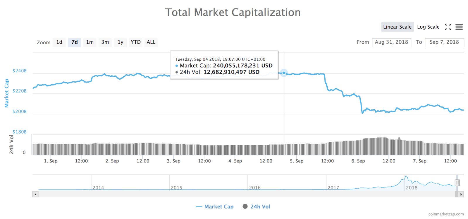 مخطط سعر السوق