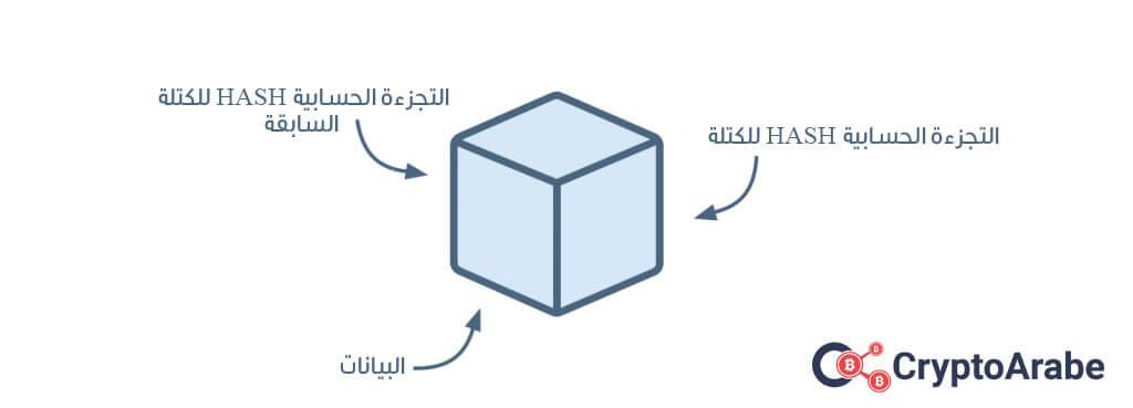 اتقان البلوكشين Blockchain