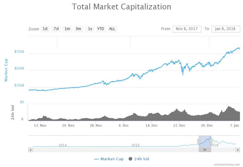 سوق العملات الرقمية المشفرة