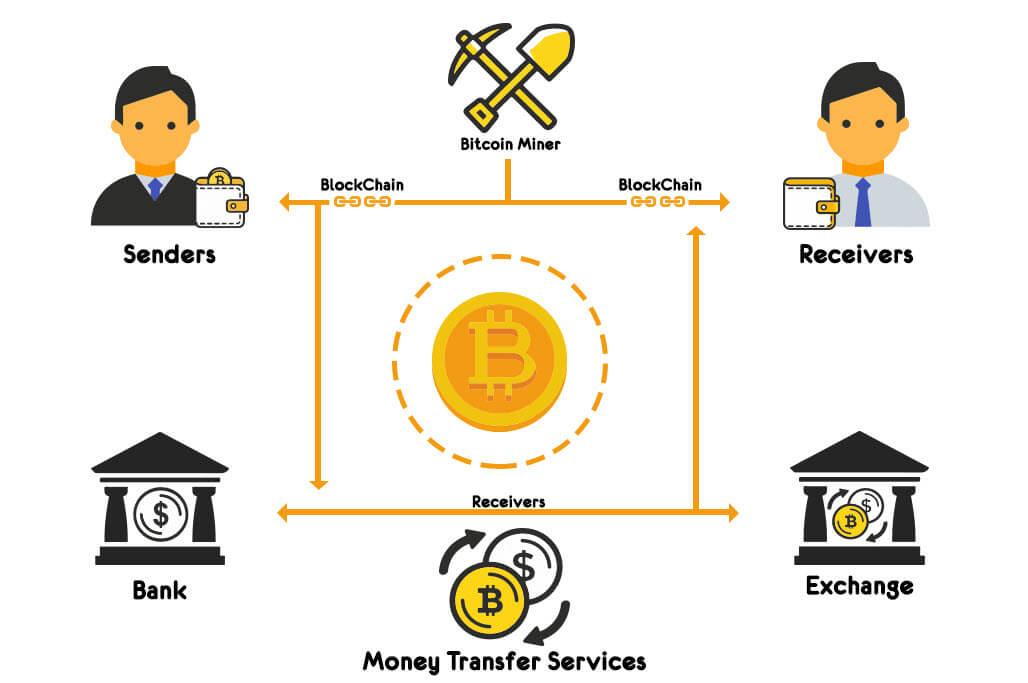 كيف يعمل البيتكوين Bitcoin