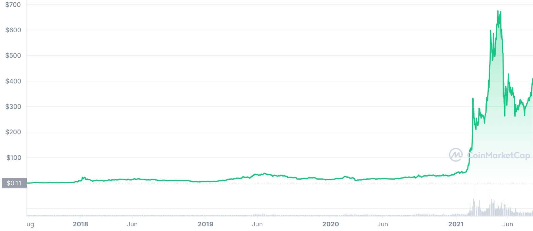 تطور سعر عملة BNB