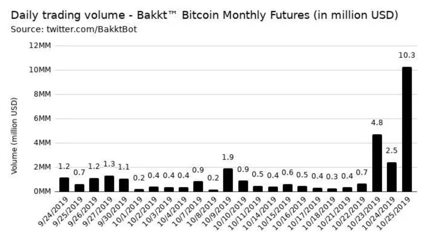 حجم عقود البيتكوين الآجلة في Bakkt