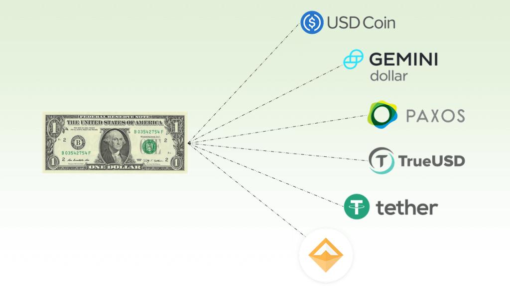 العملة المستقرة StableCoin