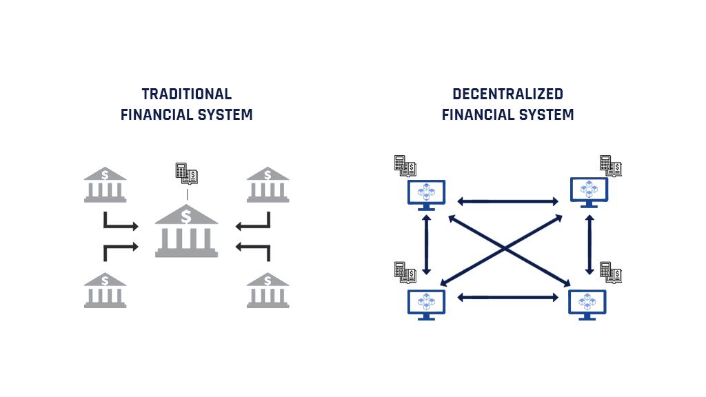 الانظمة المالية اللامركزية DeFi او Decentralized Finance