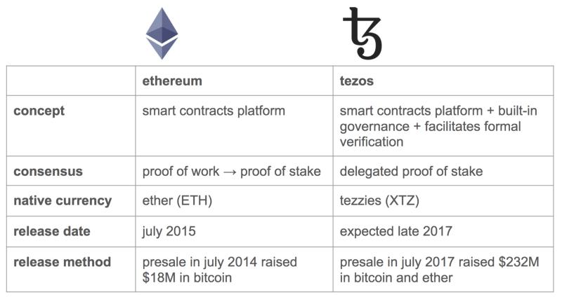 Tezos و Ethereum