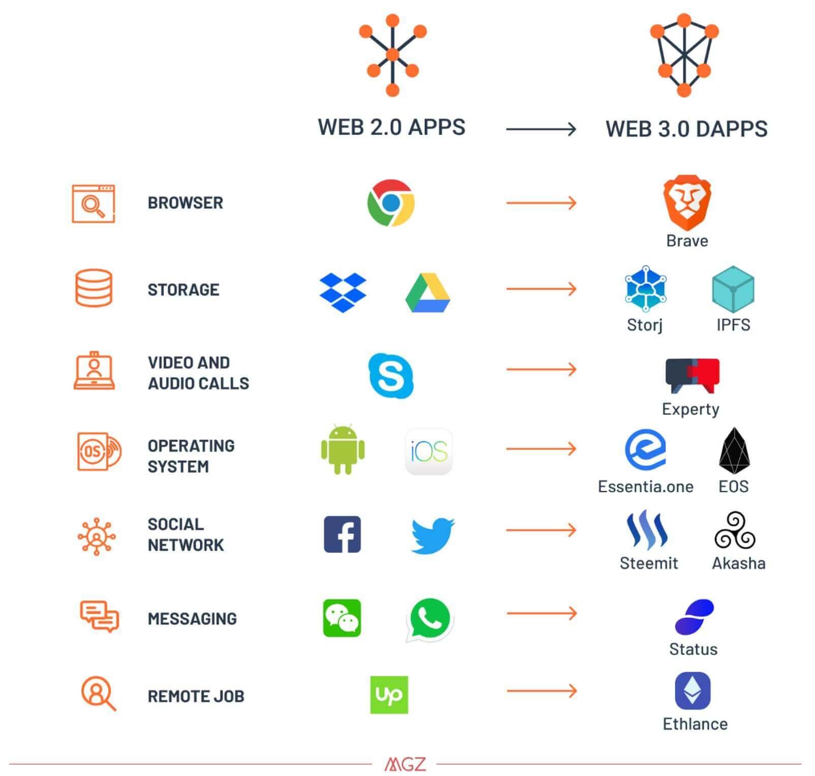 Web 3.0 انترنت الجيل الثالث