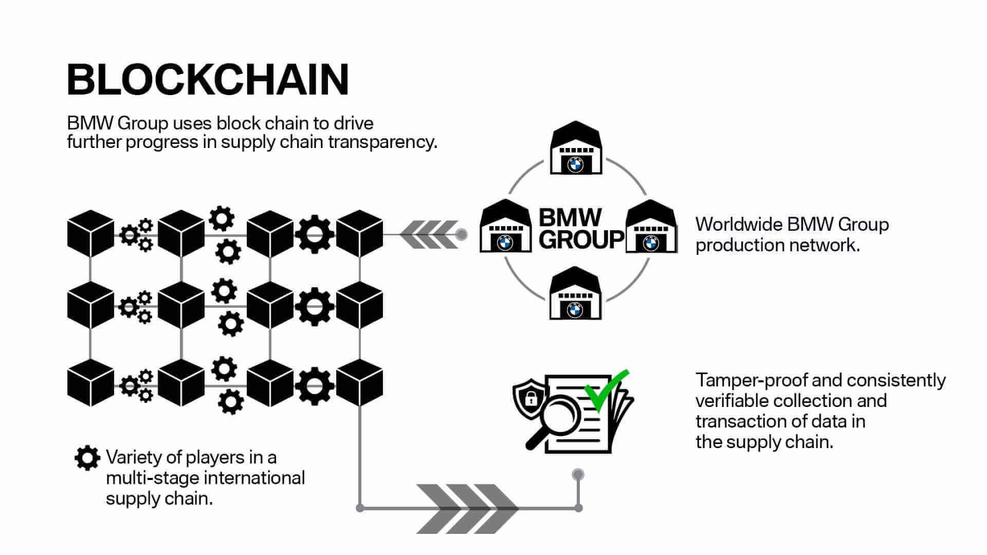 تستخدم مجموعة BMW Blockchain لتعزيز شفافية سلسلة التوريد